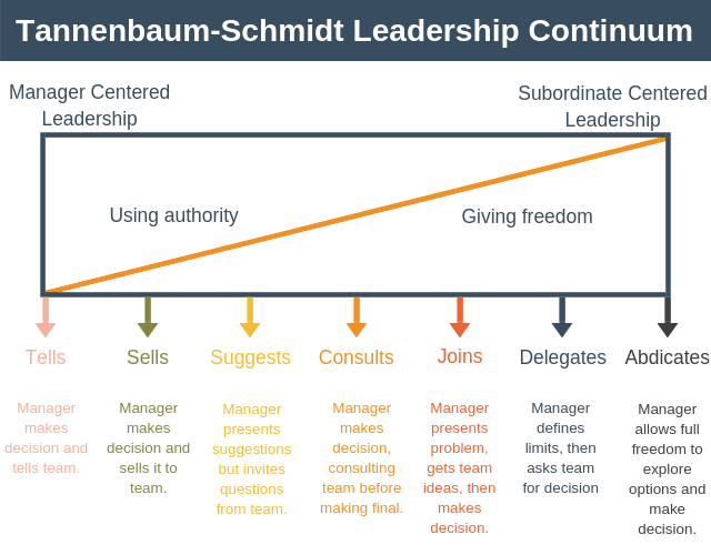 Tannenbaum and Schmidt created a continuum model that clearly illustrates the difference between managing and leading.